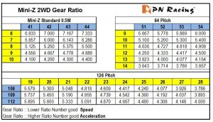 2WD Gear Ratio