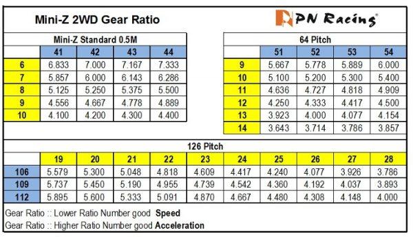 2WD Gear Ratio
